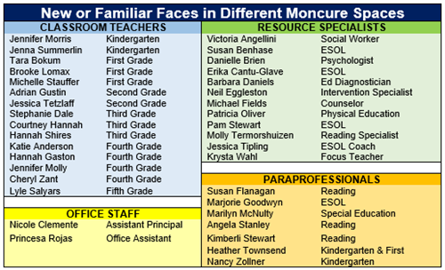 New or Familiar Faces in Different Moncure Spaces