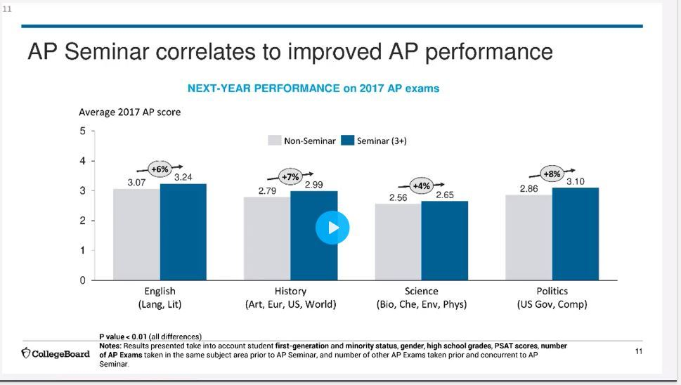 AP Seminar Correlates to Overall AP Performance